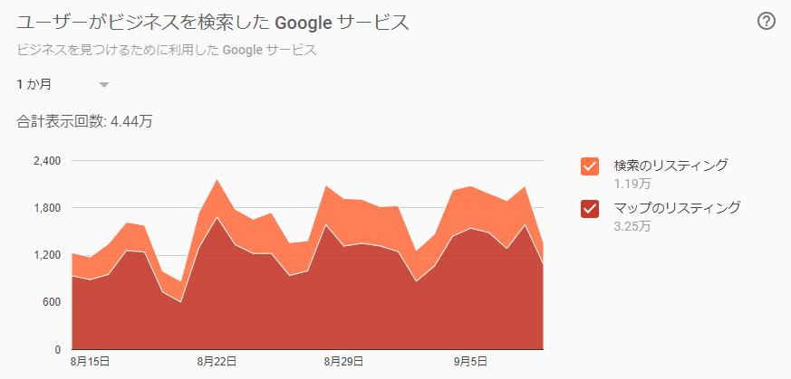 MEO対策 ユーザーがビジネスを検索したGoogleサービス
