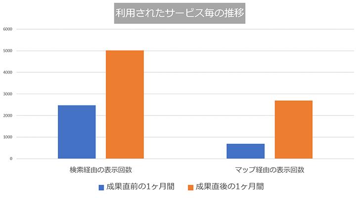 MEO効果測定データ歯医者02