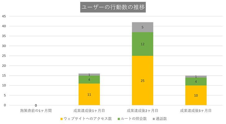 大阪市内の美容外科:ユーザーの行動数の推移